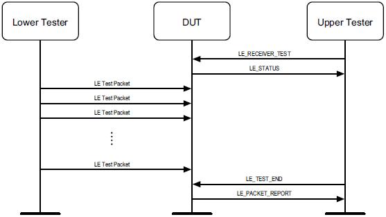 DTM_Receive_Test