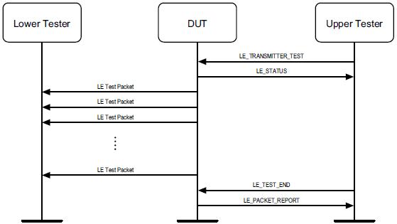 DTM_Transmit_Test