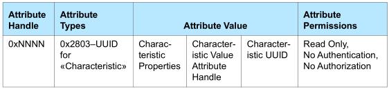 GATT_Characteristic_Format