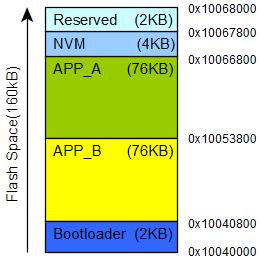 BLE OTA memory layout