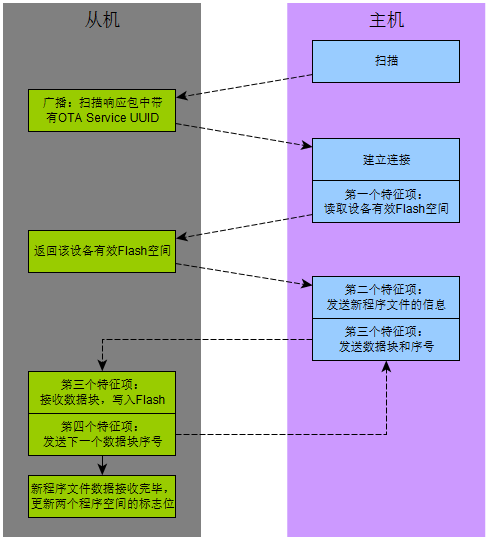 BLE_OTA_Protocol_Timing