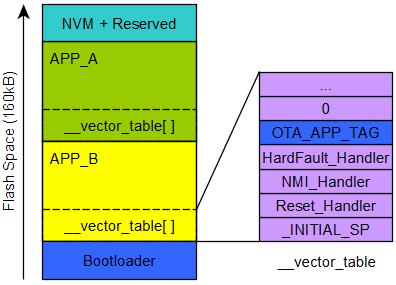 BLE_OTA_Vector_Table