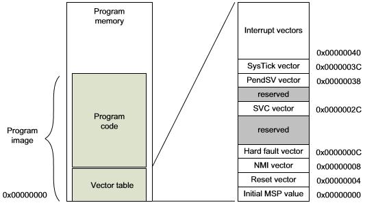 MCU_Startup_Image