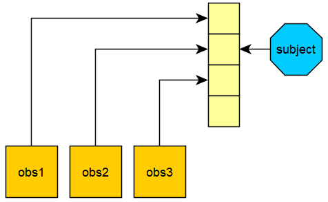 Implement an observer pattern